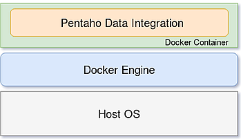 Pentaho Data Integration (PDI) on Docker - architecture overview