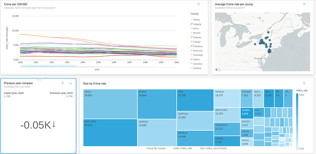 AWS Quicksight: build charts, dashboards