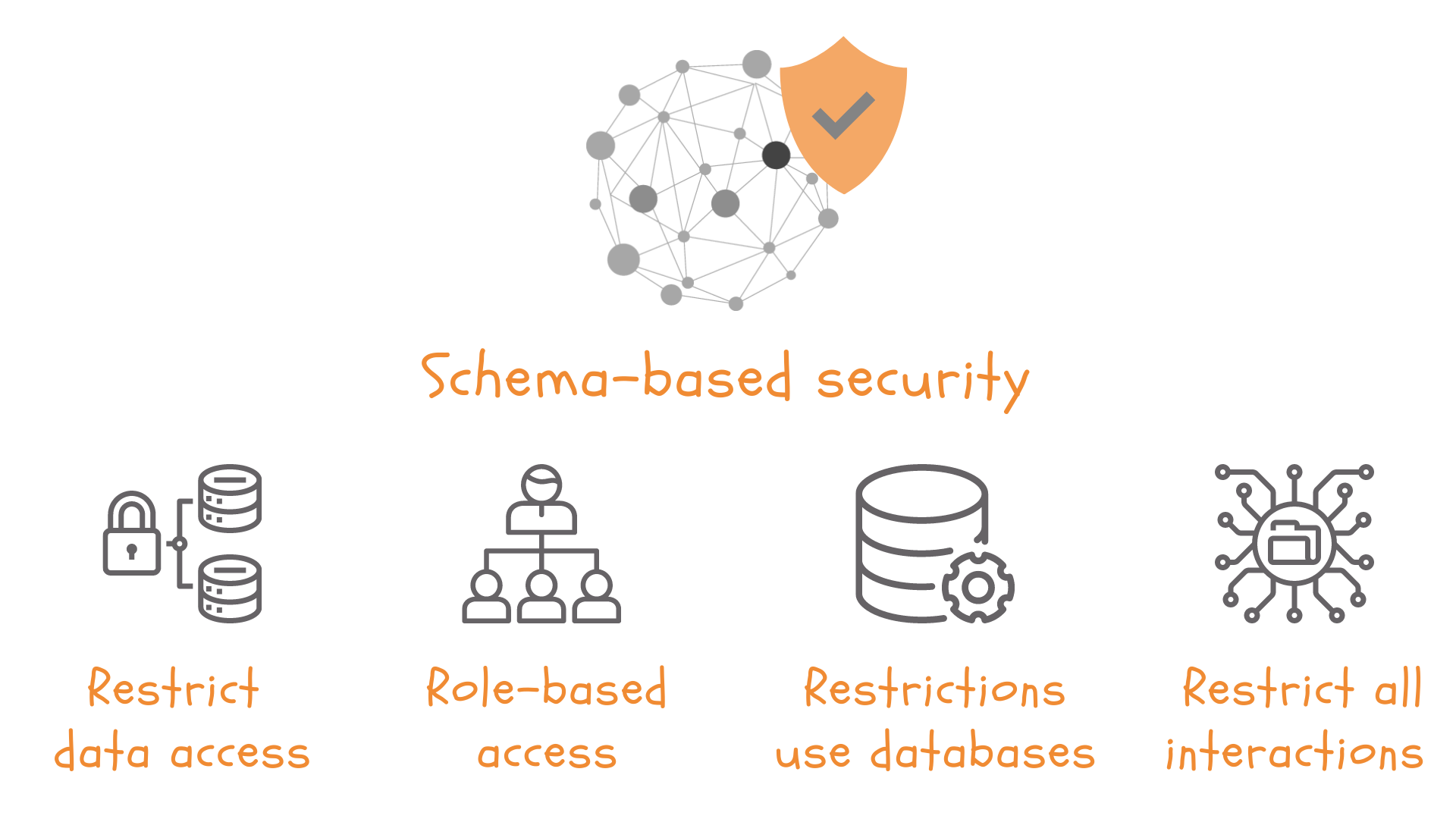 Schema-based security