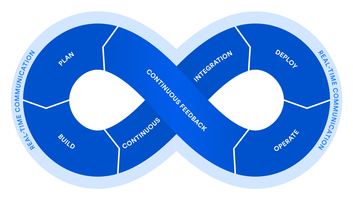DevOps (image by Atlassian)