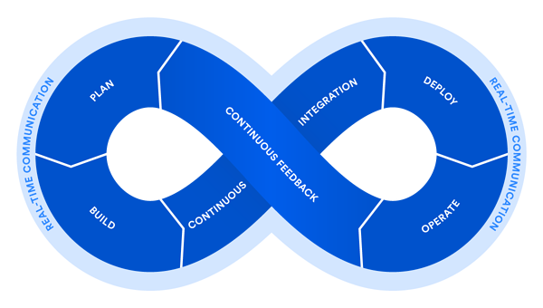 DevOps (afbeelding via Atlassian)