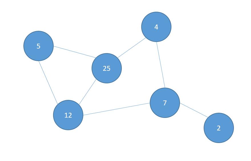 graph_struc