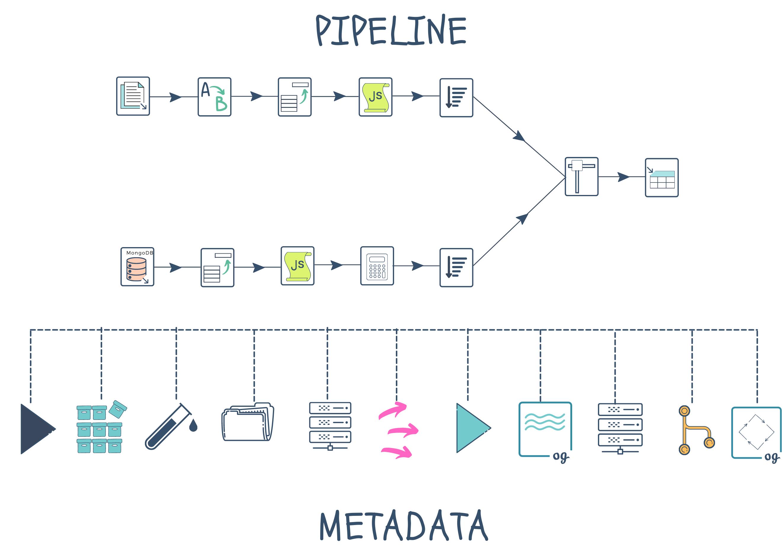 pipeline metadata
